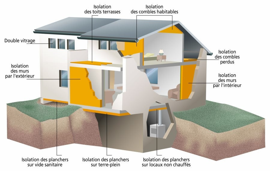 Points clés de l'isolation de la maison
