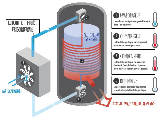 Fonctionnement Chauffe eau thermodynamique avec unité extérieure