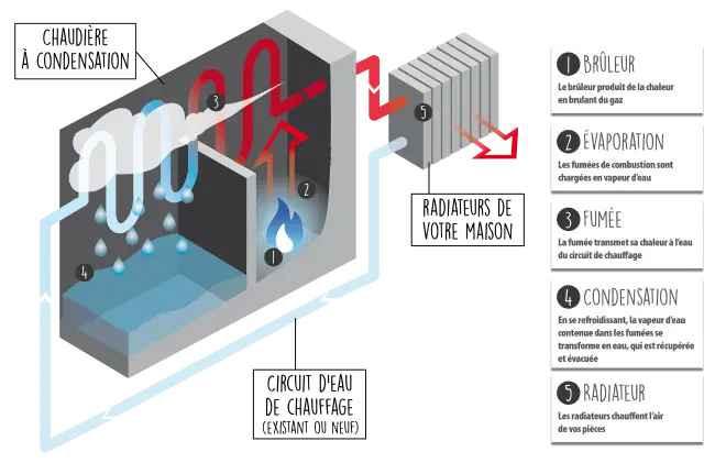 chaudiere a condensation chauffage